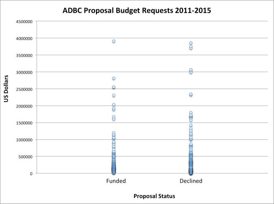 Graph showing ADBC Proposal Budget Requests from 2011 to 2015